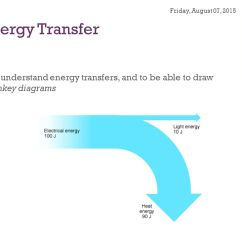 What Is An Energy Transfer Diagram Honeywell Aquastat L4006 Wiring Noadswood Science To Understand 2 Transfers And Be Able Draw Sankey Diagrams Friday August 07 2015
