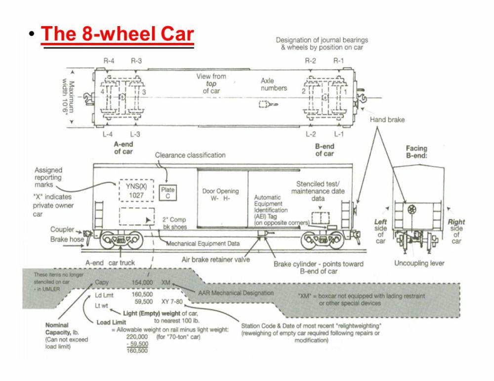 medium resolution of 3 the 8 wheel car