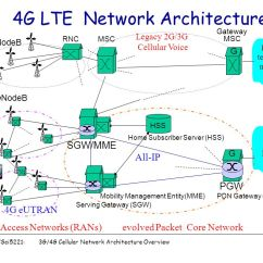 3g Network Architecture Diagram Kohler Key Switch Wiring Csci5221 4g Cellular Overview 1 9 Msc