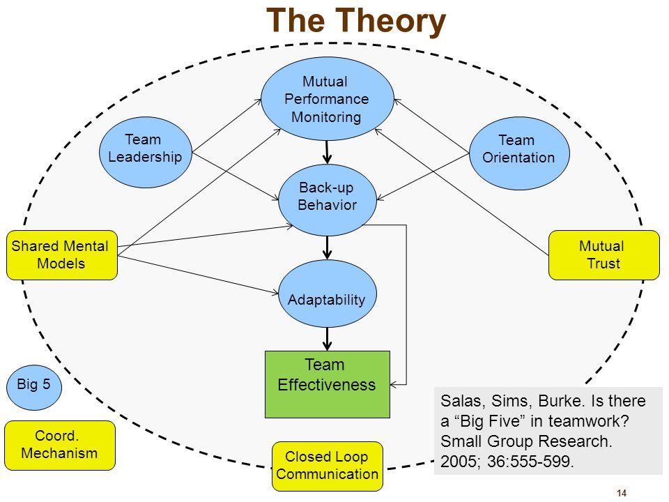 sergiovanni leadership model ile ilgili görsel sonucu