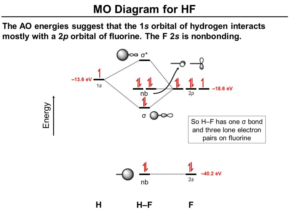 medium resolution of nb mo diagram for hf the ao energies suggest that the 1s orbital of hydrogen interacts