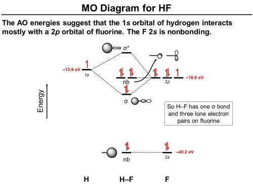 small resolution of nb mo diagram for hf the ao energies suggest that the 1s orbital of hydrogen interacts