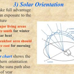 Slope Orientation Diagram 1985 Ezgo Gas Golf Cart Wiring Site Linear Measurements House Or 10 3