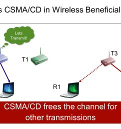 11 is csma cd in wireless beneficial  [ 1365 x 1024 Pixel ]