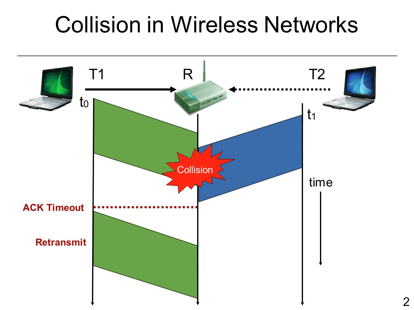 hight resolution of 2 2 collision in wireless networks t1rt2 t0t0 t1t1 ack timeout retransmit time collision