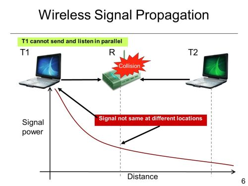 small resolution of 6 6 wireless signal propagation t1 cannot send and listen in parallel collision t1rt2 distance signal power signal not same at different locations