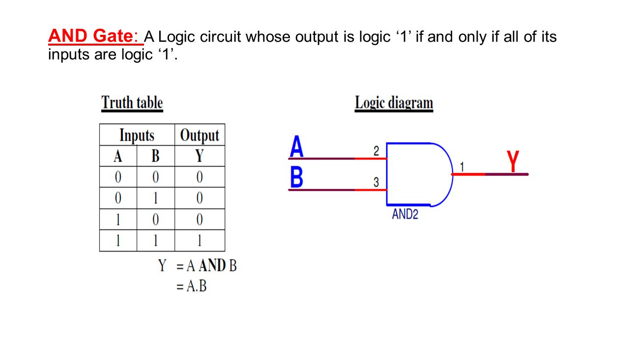hight resolution of 1 and gate a logic circuit whose output is logic 1 if and only if all of its inputs are logic 1
