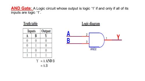 small resolution of 1 and gate a logic circuit whose output is logic 1 if and only if all of its inputs are logic 1