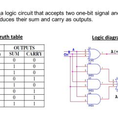 truth table logic diagram full adder a logic circuit that accepts two one bit signal and carry  [ 1280 x 720 Pixel ]