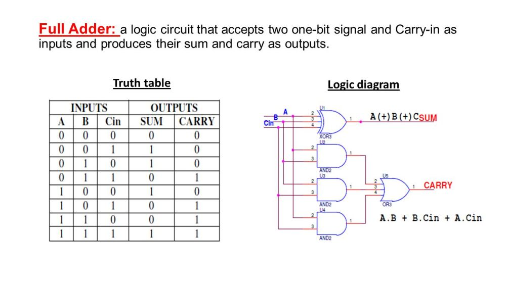 medium resolution of truth table logic diagram full adder a logic circuit that accepts two one bit signal and carry