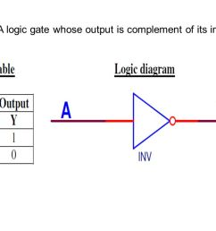 5 not gate a logic gate whose output is complement of its input  [ 1280 x 720 Pixel ]