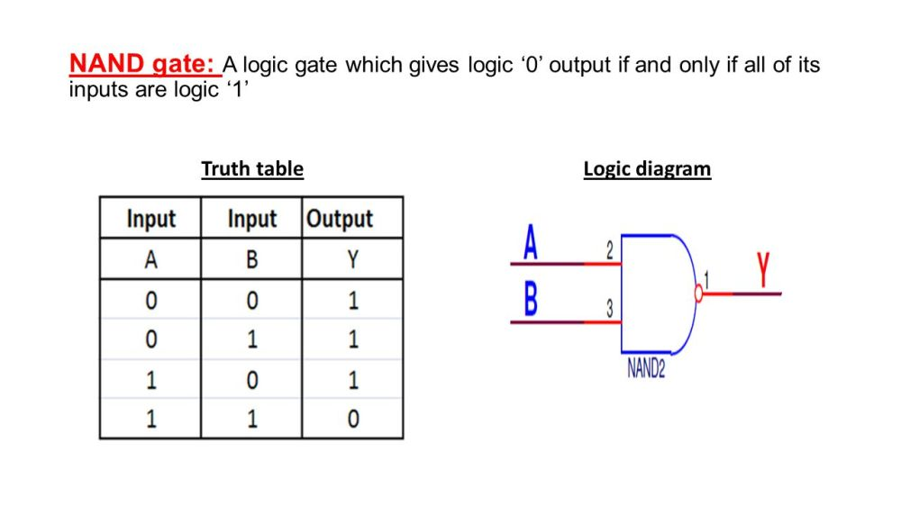 medium resolution of 7 nand gate a logic gate which gives logic 0 output if and only if all of its inputs are logic 1 truth tablelogic diagram