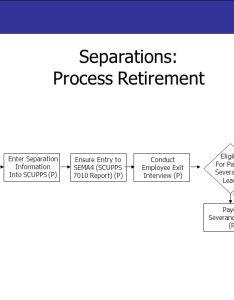 separations also process retirement resignation layoff rh slideplayer