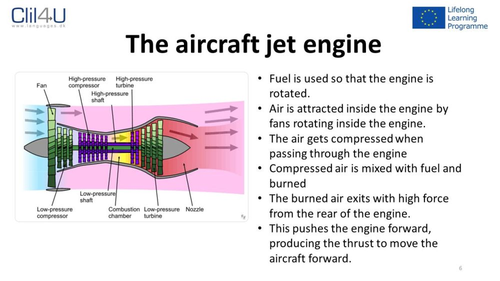 medium resolution of 6 the aircraft jet engine fuel is used so that the engine is rotated