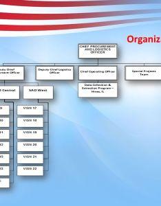 organization chart also welcome department of veteran affairs dallas  scott veterans rh slideplayer