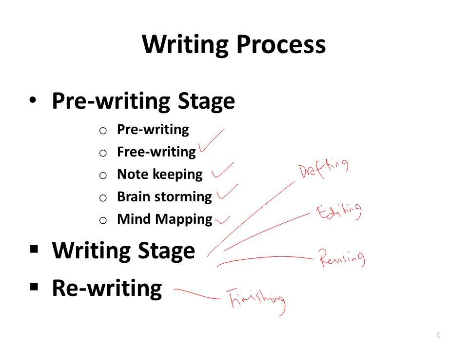 Prewritten Essays Buy Pre Written Essays Quiz Pre Writing Process
