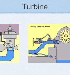 8 turbine [ 1365 x 1024 Pixel ]