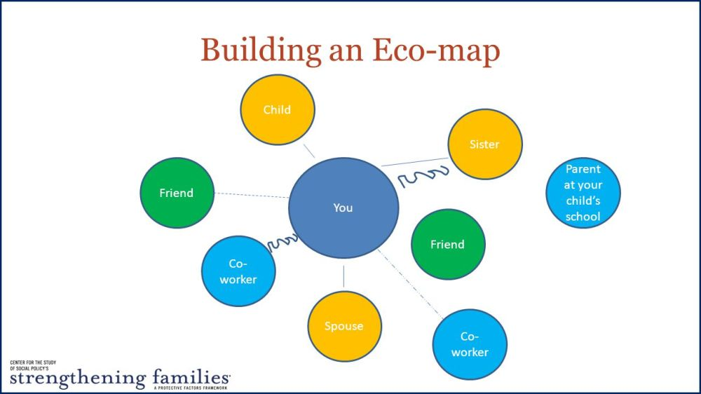 medium resolution of 12 building an eco map you friend sister spouse child co worker parent at your child s school co worker