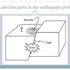 Earthquake Diagram With Labels Ge Load Center Wiring Earthquakes Volcano Review 1 What Do The Dots On Graph 8 Label Parts In Picture