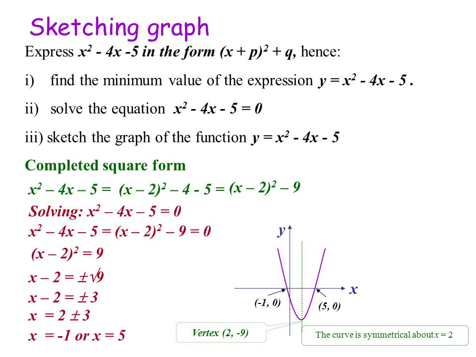 completing the square solving