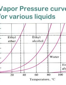 vapor pressure curves for various liquids  it in place torr also intermolecular attractions and solids  scheffler ib rh slideplayer