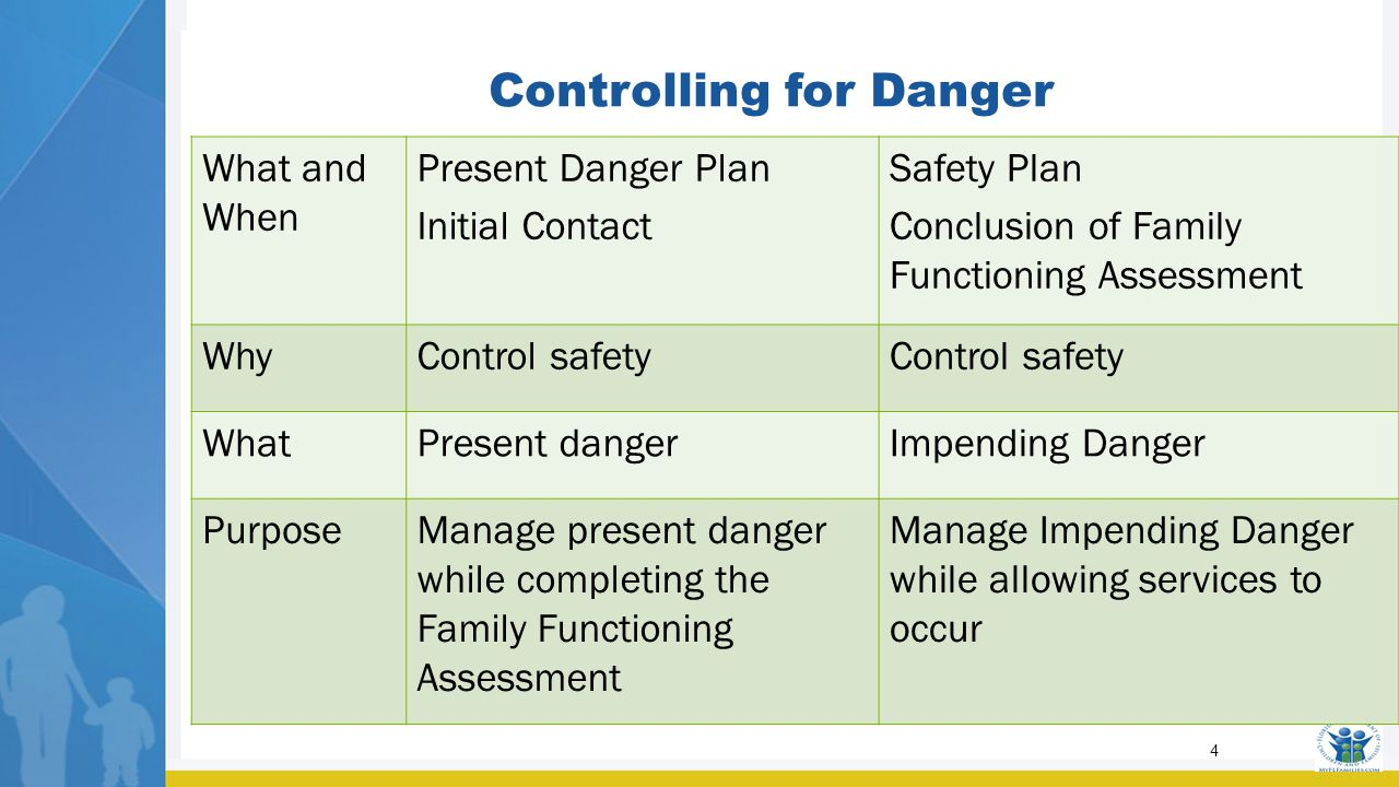 4 4 Controlling For Danger What And When Present Danger Plan Initial  Contact Safety Plan Conclusion Of Family Functioning Assessment Whycontrol  Safety