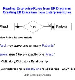 section 07entity relationship diagrams28 reading enterprise rules from er diagrams creating er diagrams from enterprise rules [ 1200 x 800 Pixel ]