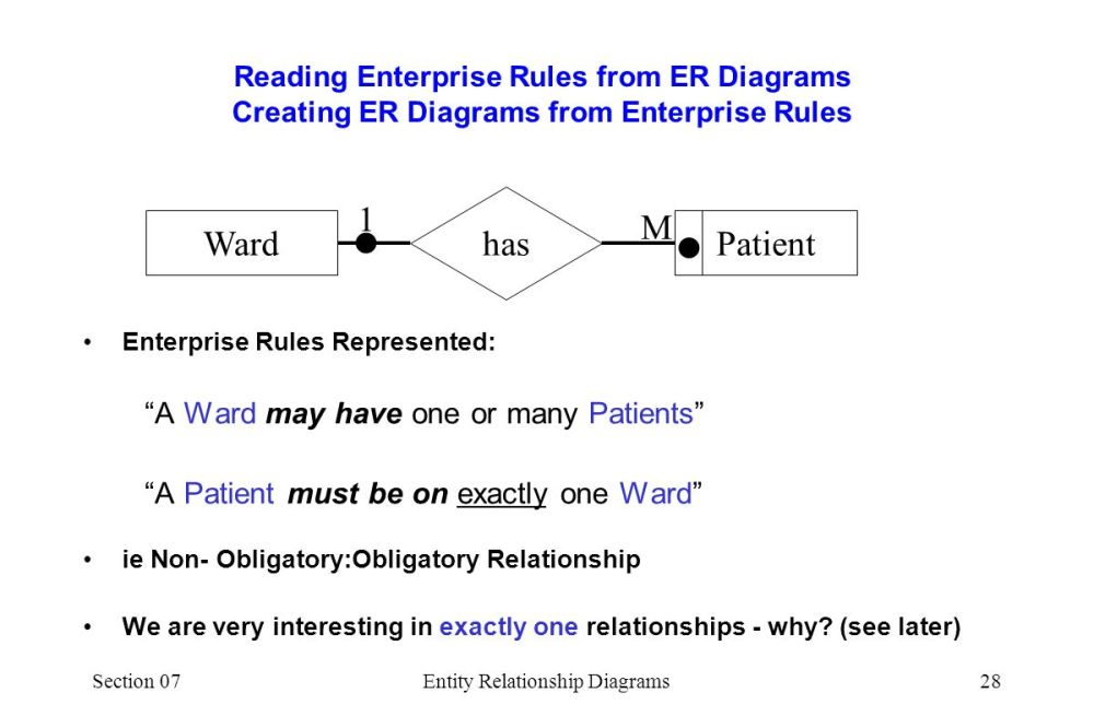 medium resolution of section 07entity relationship diagrams28 reading enterprise rules from er diagrams creating er diagrams from enterprise rules