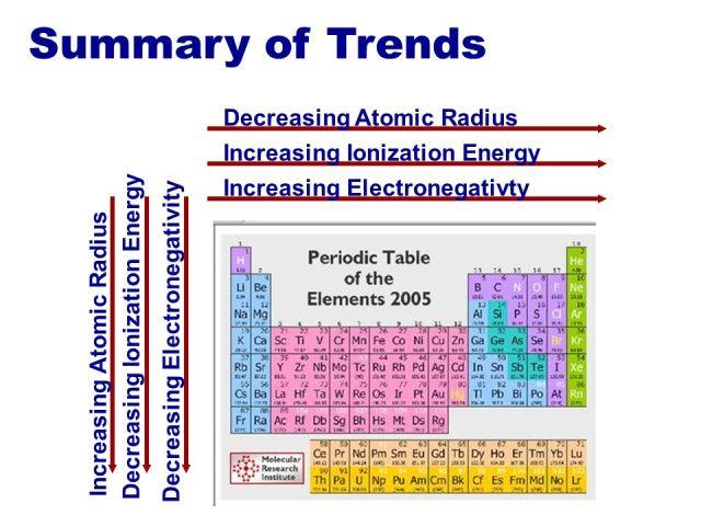 5 6 periodic properties of the elements chemistry libretexts - Periodic Table Of Increasing Atomic Radius