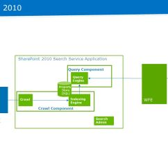 Sharepoint 2013 Components Diagram 1966 Ford Mustang Dash Wiring Search Topology And Optimization April 12 Mike Maadarani 4 In 2010 Crawl Component Query Service Application Indexing Engine Admin Property Store