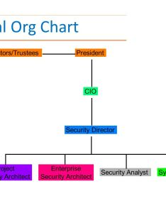 typical org chart board of directors trusteespresident cio security director project architect enterprise also lecture information cont   overview organizational rh slideplayer