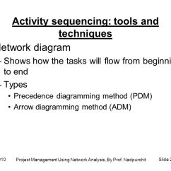 Types Of Network Diagrams In Project Management Satellite Dish Connection Diagram Using Analysis By Prof Nadpurohit Ppt Activity Sequencing Tools And Techniques Shows How The Tasks Will Flow From