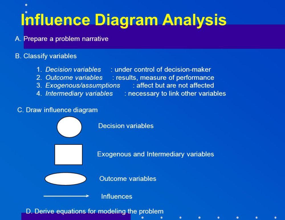 medium resolution of 4 influence