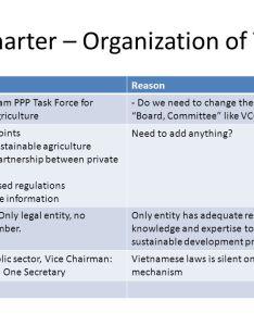 charter  organization also of ppp task force secretariat rh slideplayer