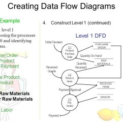 Level 0 And 1 Data Flow Diagram Golf 3 Sunroof Wiring Dfd Examples Yong Choi Bpa Csub Creating Diagrams Steps Example Create A Decomposing The Processes In