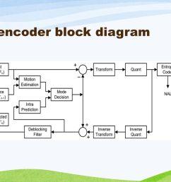 6 h 264 encoder block diagram [ 1280 x 720 Pixel ]