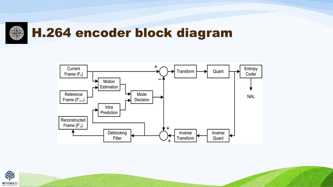 hight resolution of 6 h 264 encoder block diagram