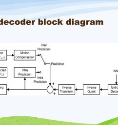 7 h 264 decoder block diagram [ 1280 x 720 Pixel ]
