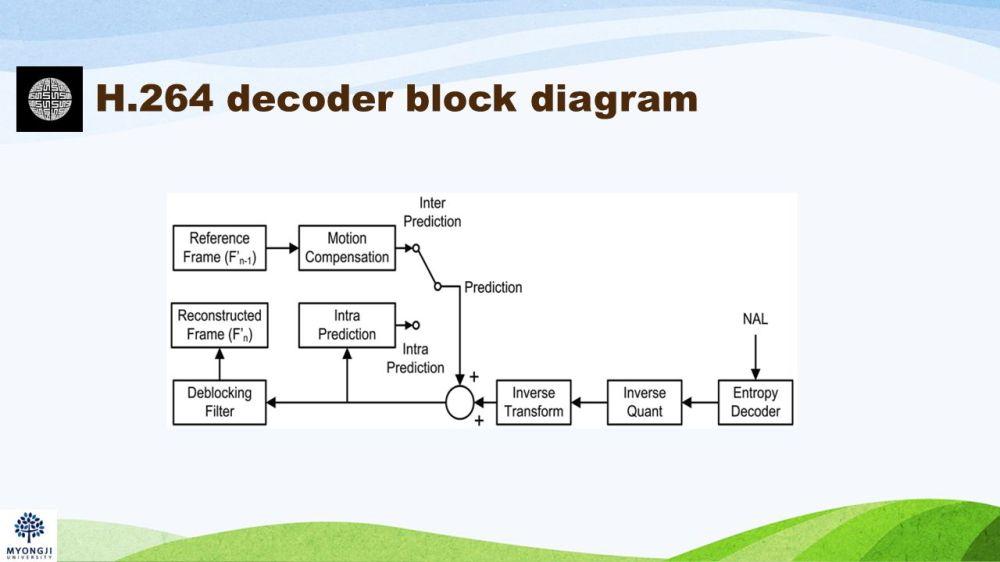 medium resolution of 7 h 264 decoder block diagram