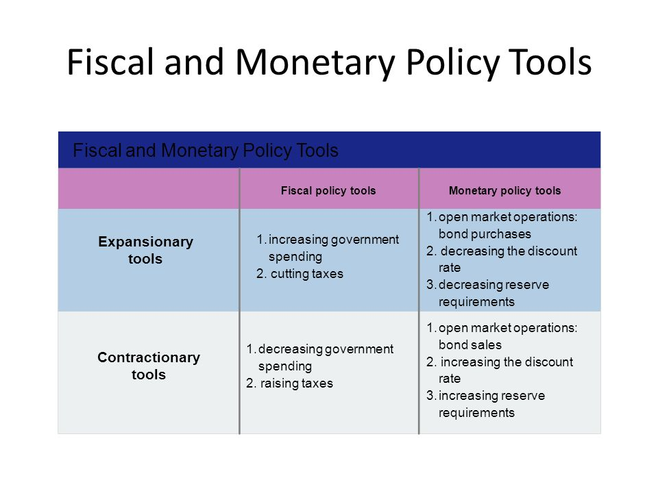 monetary policy and fiscal policy Fiscal policy, monetary policy and central bank independence 4 ii informal description of the fiscal theory of the price level the fiscal theory of the price level is based on a simple notion1 the price level is not only the rate at which currency trades for goods in the economy, it is also the rate.