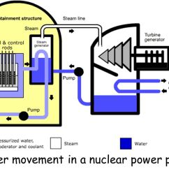 Nuclear Power Plant Diagram Worksheet 4 Pin Trailer Wiring Flat Manual E Books
