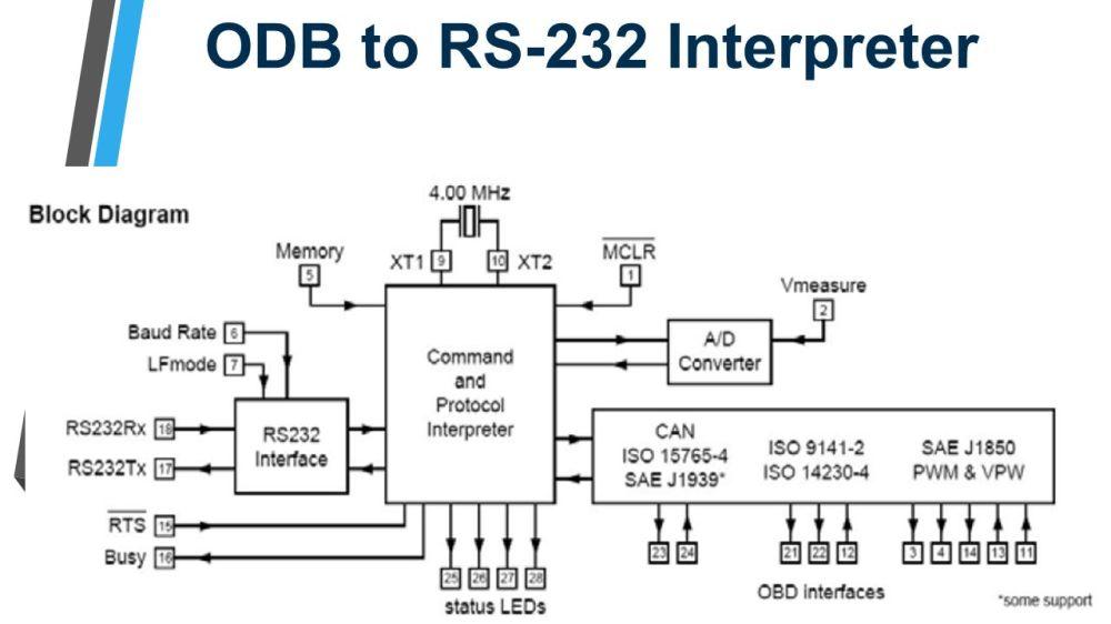 medium resolution of 87 odb to rs 232 interpreter