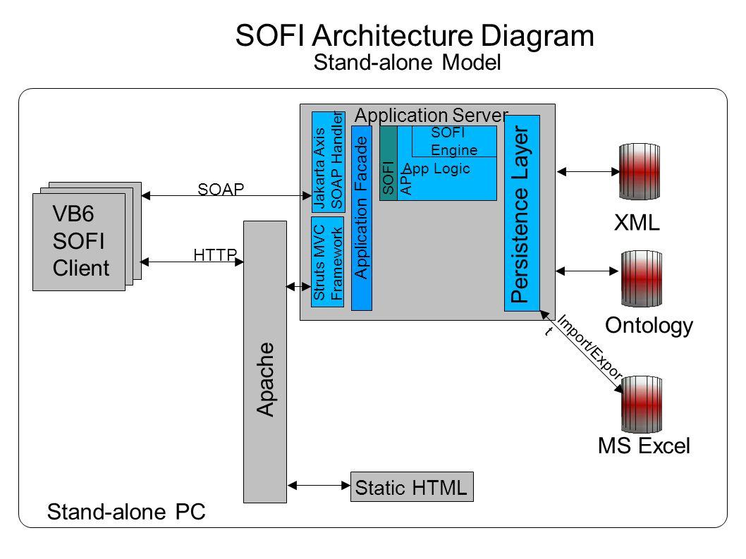 mvc struts architecture diagram wilkinson humbucker pickups wiring internet rdbms xml persistence layer jakarta axis soap handler 2 sofi