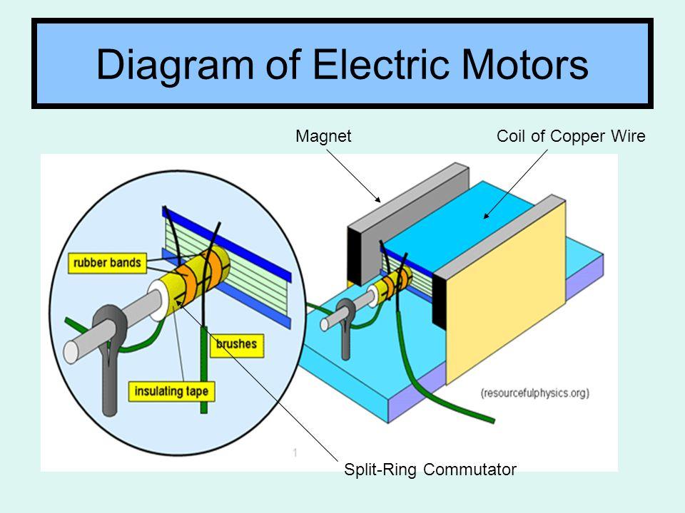 Split Ring Motor Diagram - Schematic Diagrams
