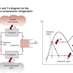 Vapor Compression Refrigeration Cycle Pv Diagram Earth Labeled Chapter 11 Cycles The Objective Of A Refrigerator Is 3 10 Schematic And T S For Ideal