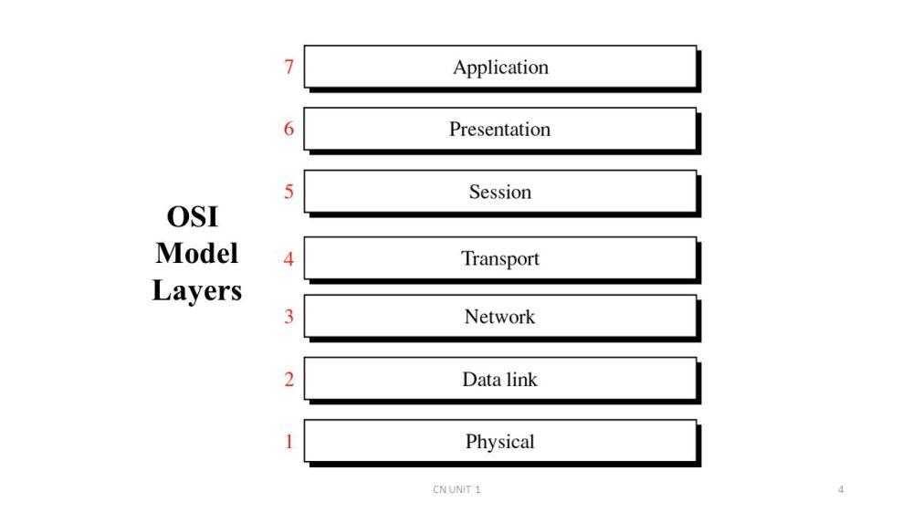 medium resolution of 4 osi model layers cn unit 14