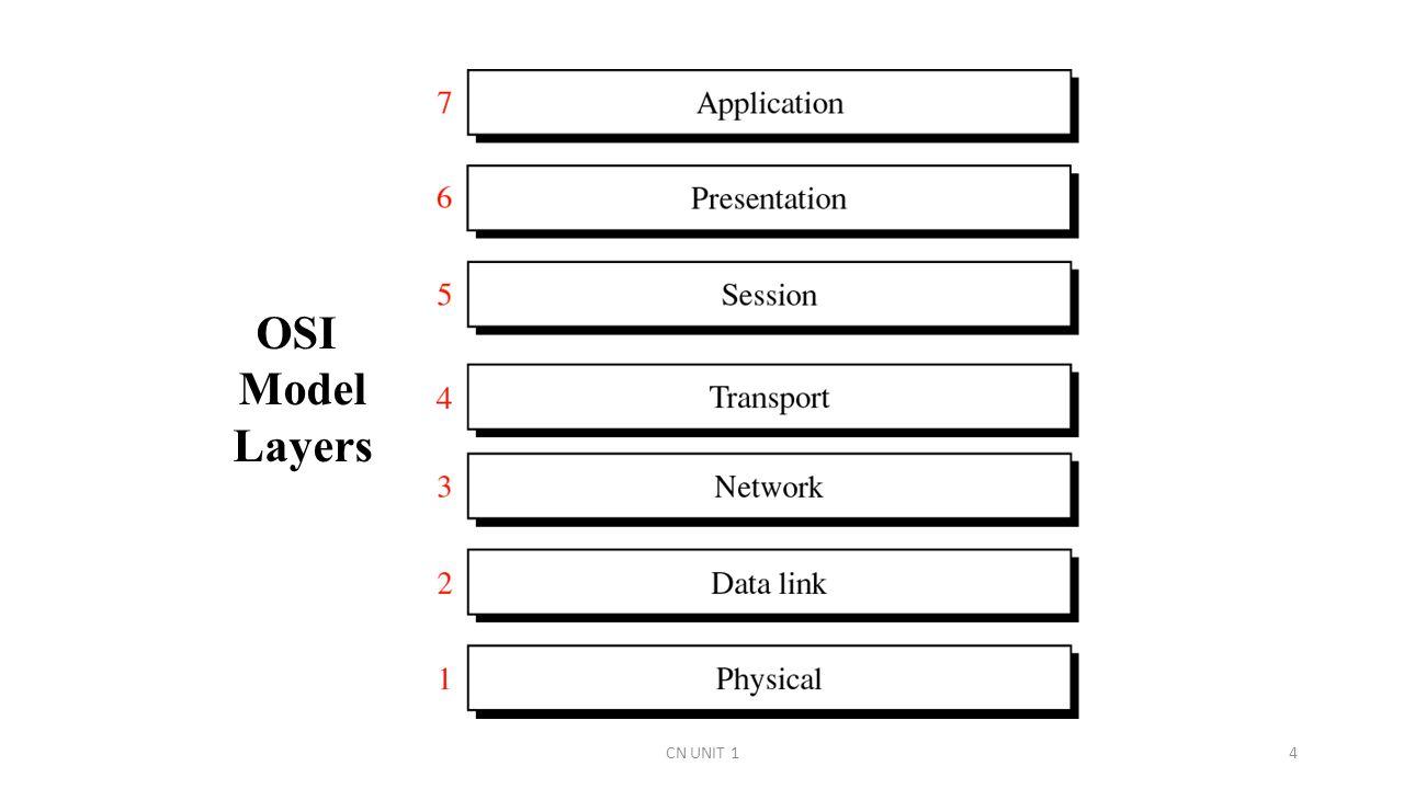 hight resolution of 4 osi model layers cn unit 14