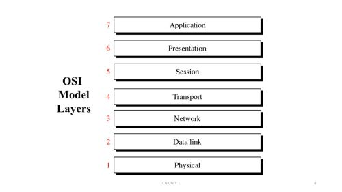 small resolution of 4 osi model layers cn unit 14