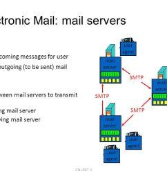 smtp wiring diagram today wiring diagram update perimeter network exchange server diagram smtp wiring diagram [ 1280 x 720 Pixel ]