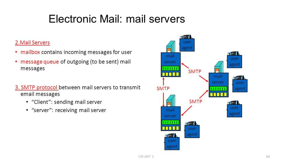 medium resolution of smtp wiring diagram today wiring diagram update perimeter network exchange server diagram smtp wiring diagram